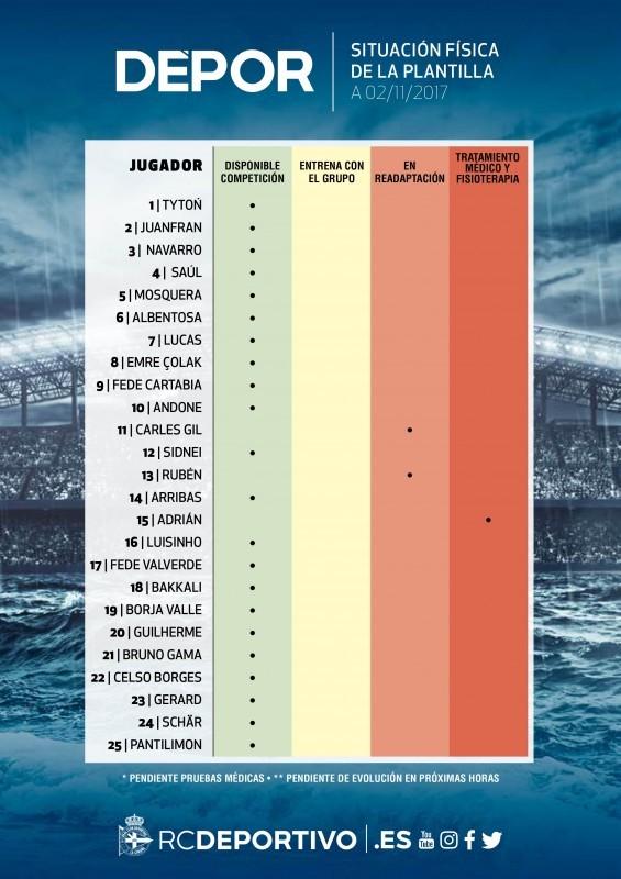 1024x800_9034c6b58802130854fisicoplantilla1718_20171102_es Tres futbolistas del Dépor bajas a día de hoy para el partido ante el Altético - Comunio-Biwenger