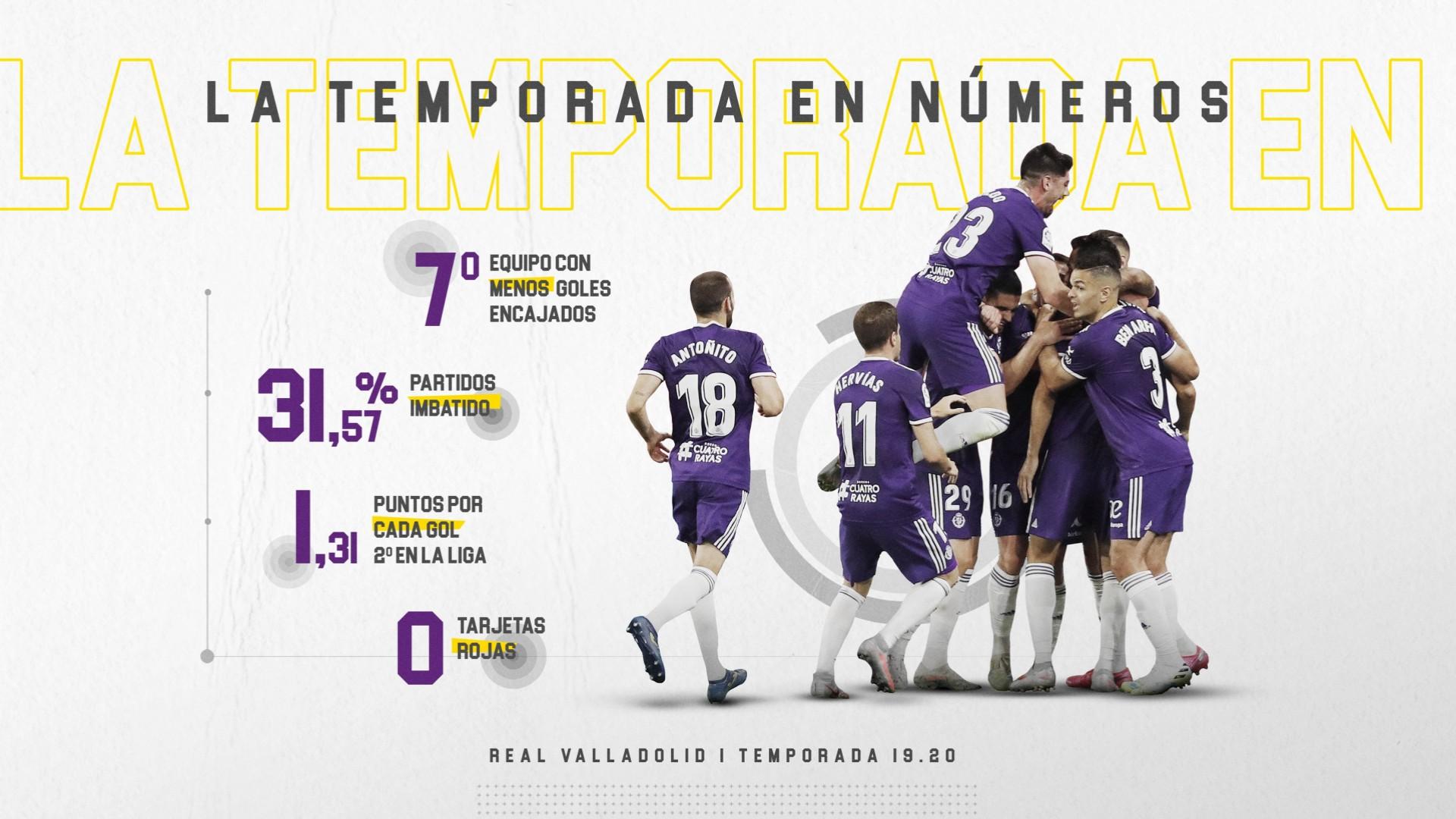 Aupa Pucela!! El topic del Real Valladolid 1920x1080c_20130104estadisticas-equipo